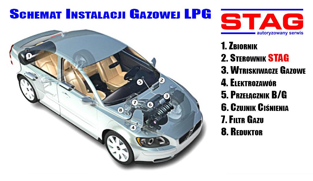 schemat instalacji gazowej LPG STAG Mrówczyński